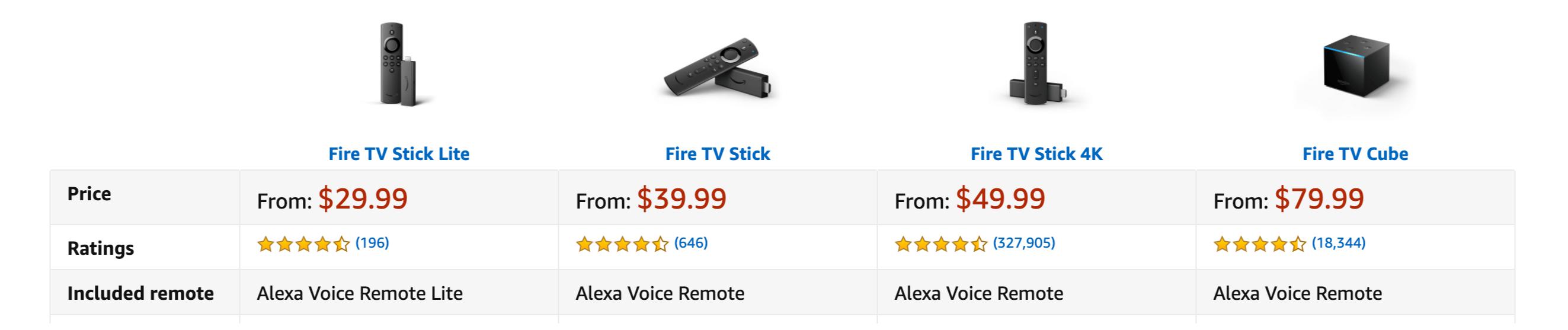 Amazon-FireTv-Sticks-Price